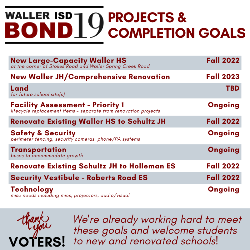Waller ISD Bond 19 Projects & Completion Goals